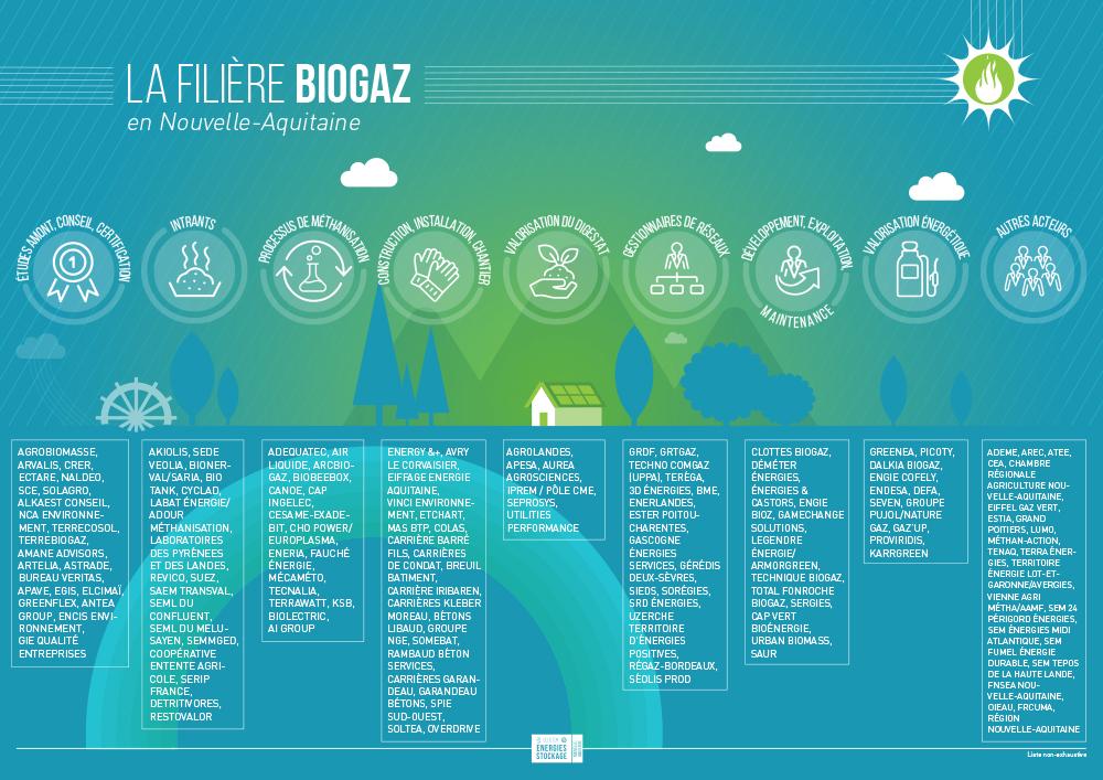 Filière Biogaz en Nouvelle-Aquitaine