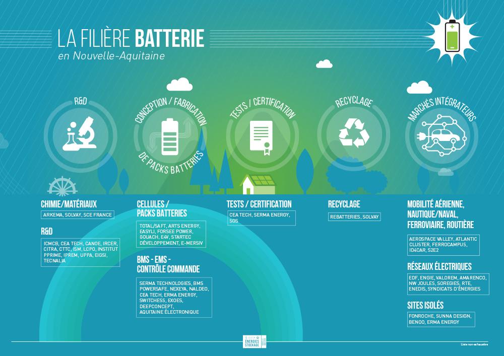 Filière Batteries en Nouvelle-Aquitaine