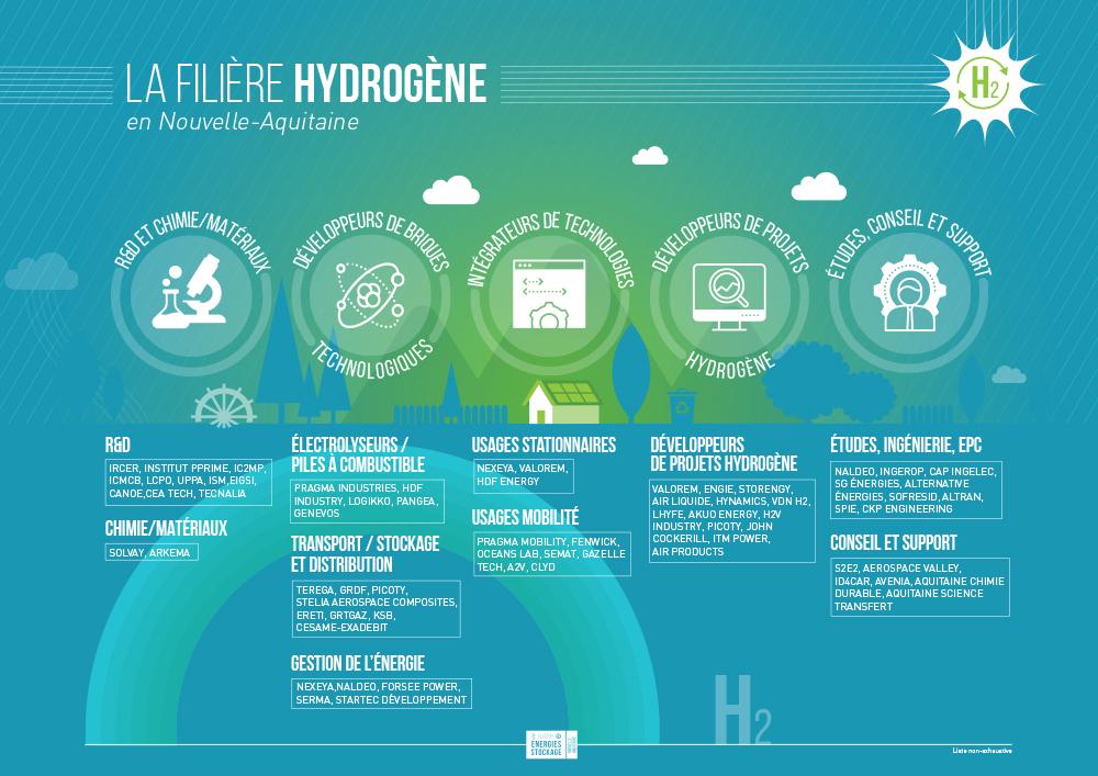 Filière Hydrogène en Nouvelle-Aquitaine