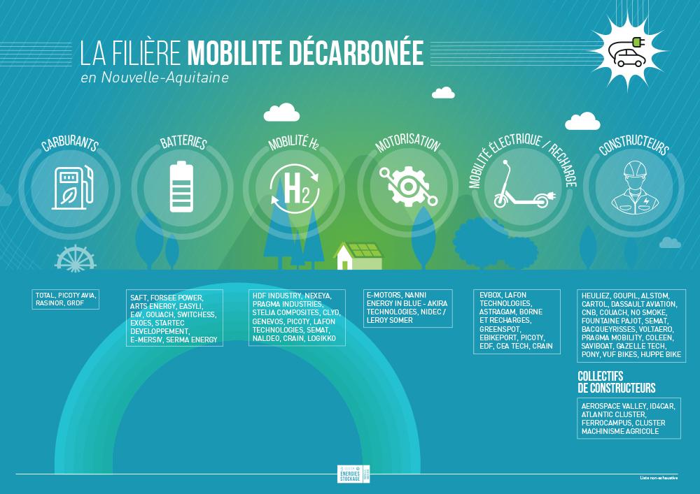 Filière Mobilité en Nouvelle-Aquitaine