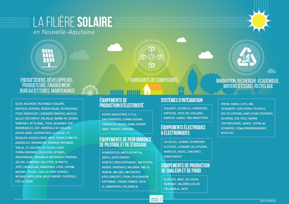 Filière Solaire en Nouvelle-Aquitaine