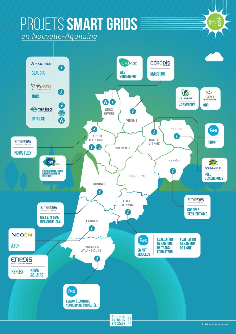 Projets Smart grids en Nouvelle-Aquitaine